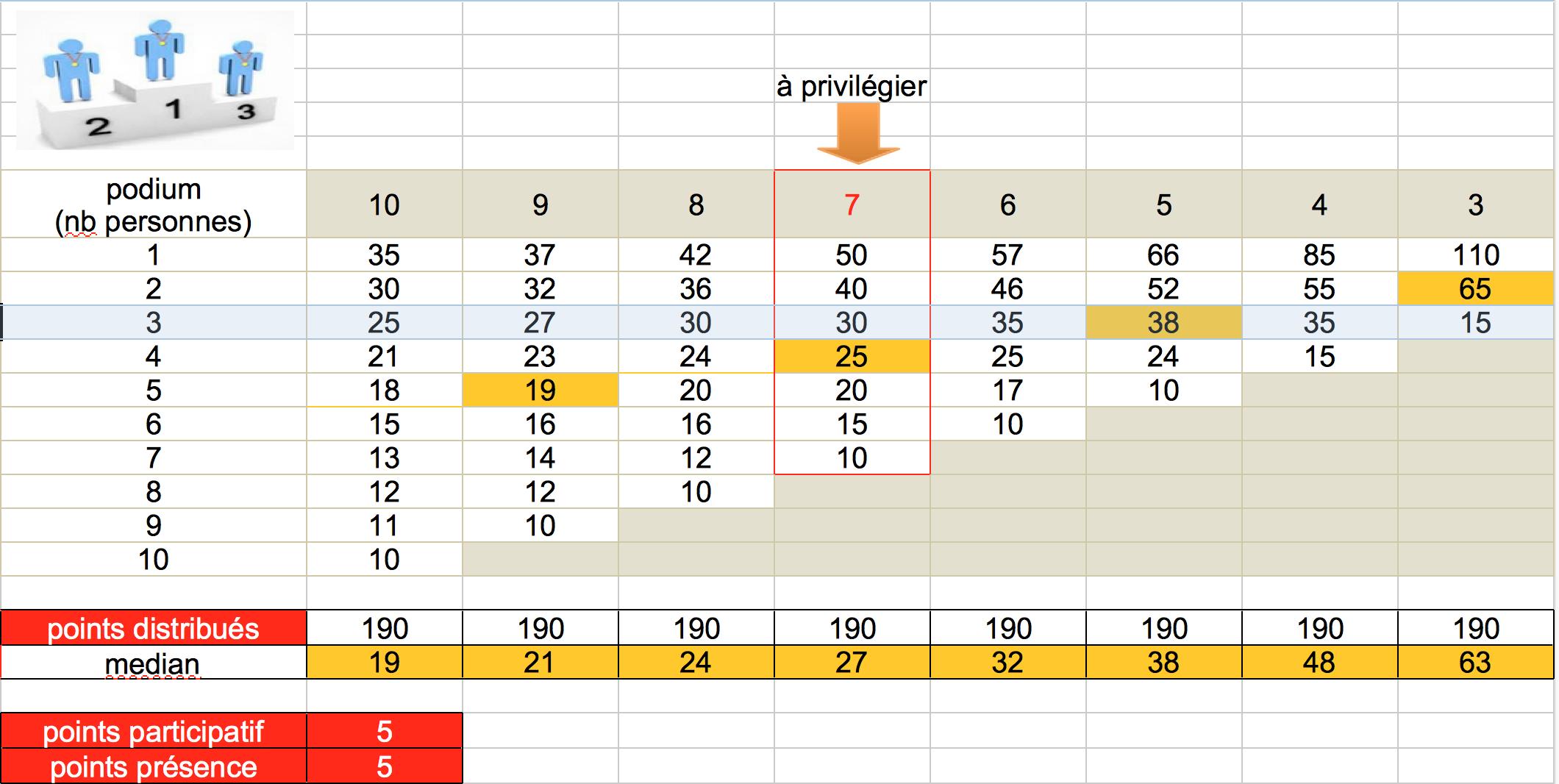 Calcul point tennis de table table - Calculateur de point tennis de table ...